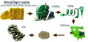 Примерна схема на технологичен процес за производство на пелети
